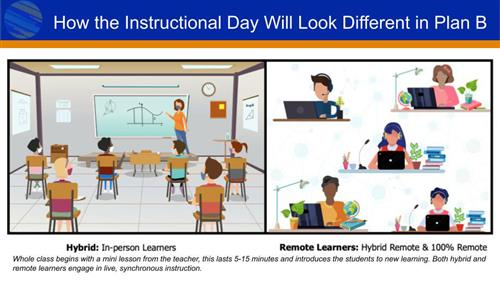 A glimpse of Plan B instruction - both hybrid and remote learning models
