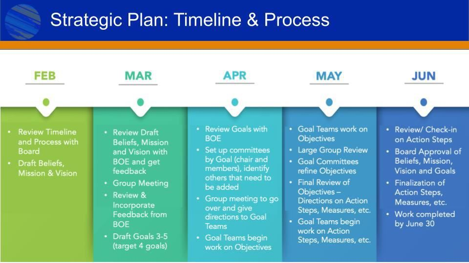 Slide on the Strategic Plan timeline